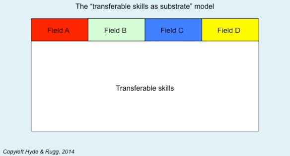 transferable substrate model